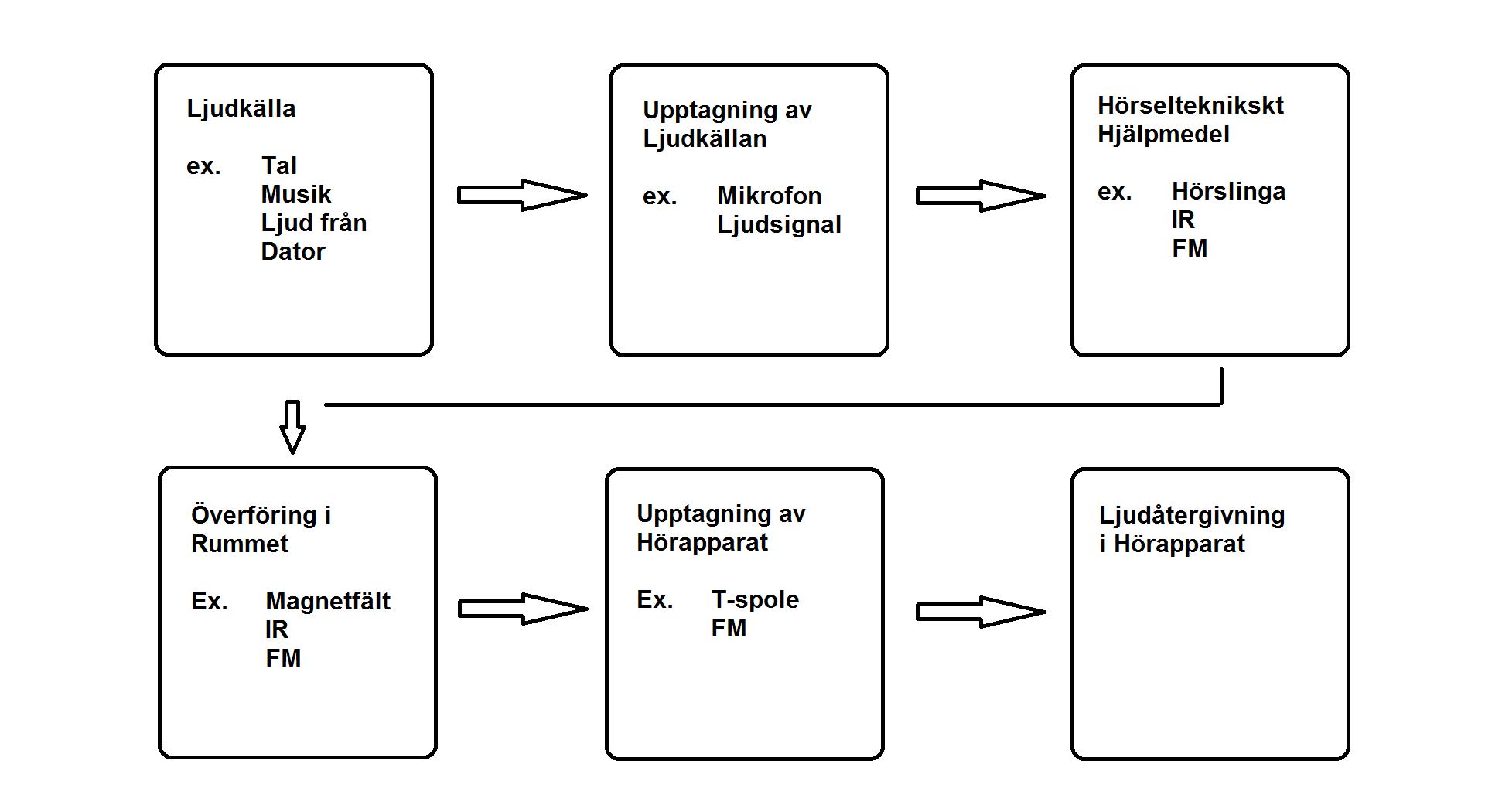 FM system Schema hörselteknik
